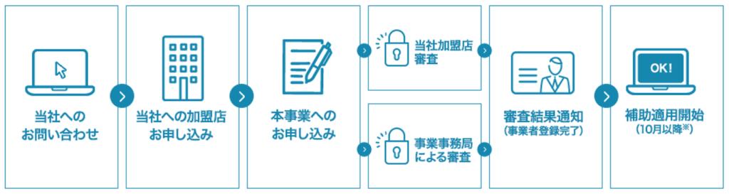 キャッシュレス手順への申し込み手順図